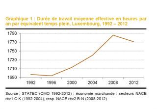 La Duree De Travail Moyenne A Legerement Recule En 2012 Par Rapport